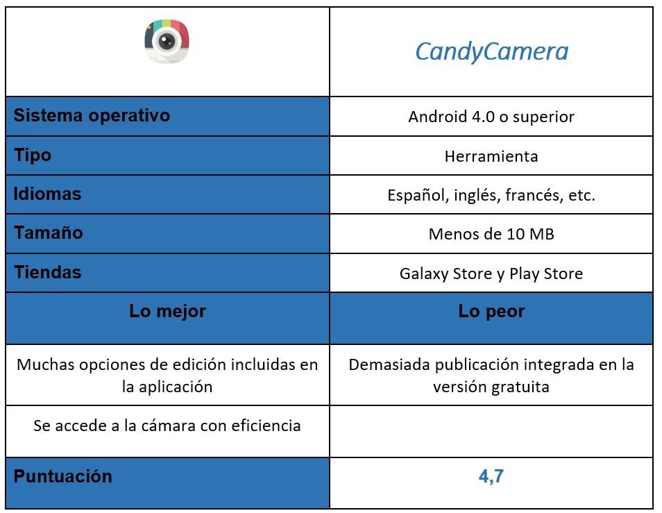 tabla de CandyCamera