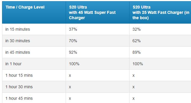 Tiempo de carga del Galaxy S20 Ultra