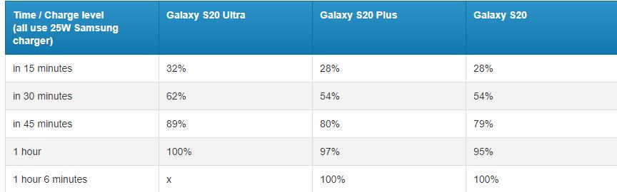 Tiempo de carga Galaxy S20 Ultra